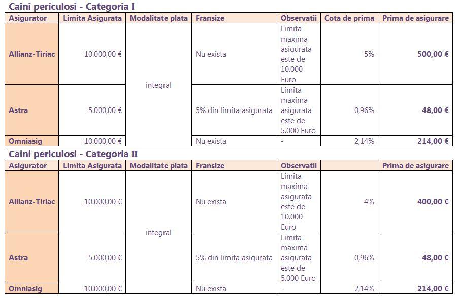 Tabel tarife prime de asigurare (pe an)